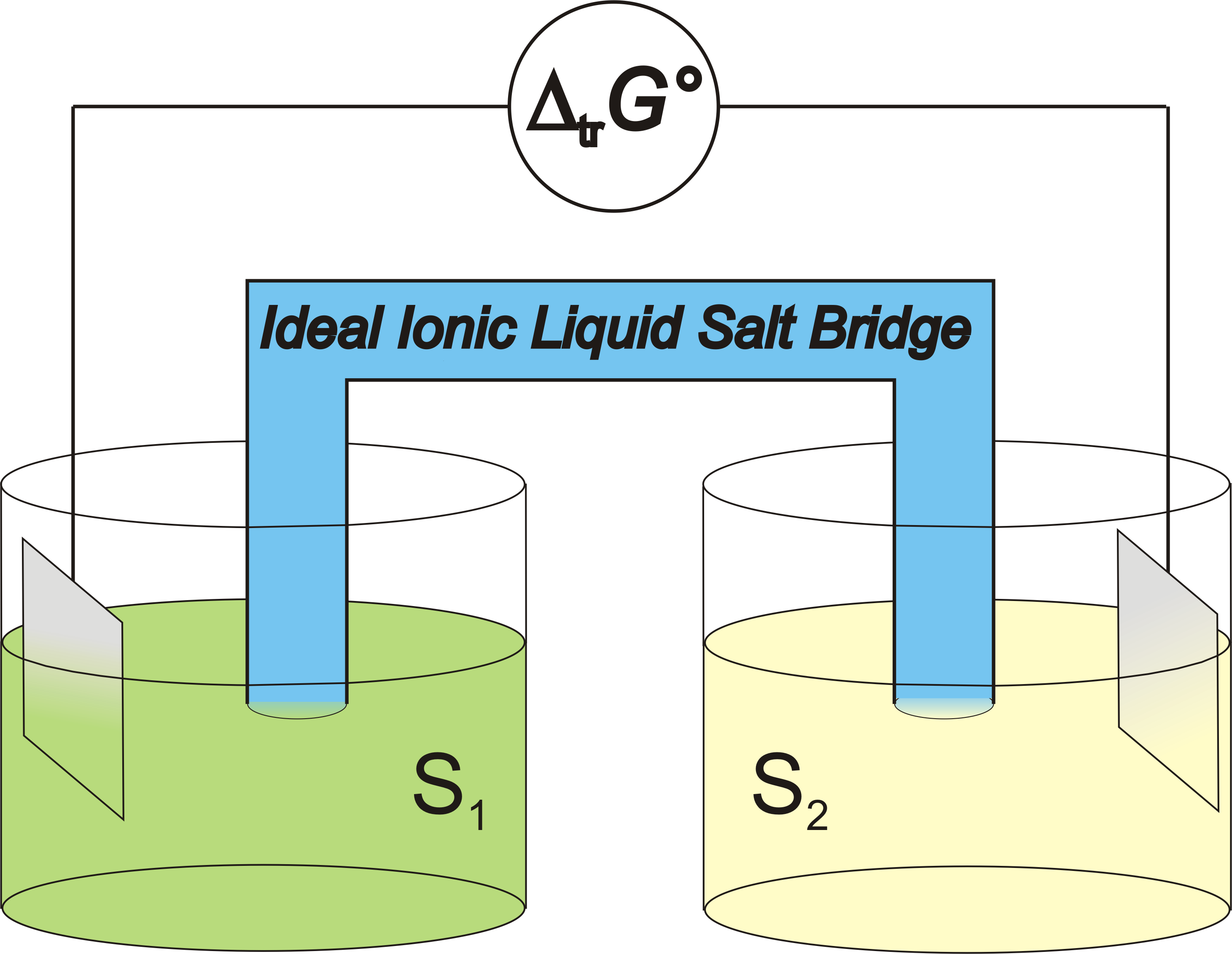 Vip-Paper Krossing:The Ideal Ionic Liquid Salt Bridge for the Direct Determination of Gibbs Energies of Transfer of Single Ions, Part I: The Concept